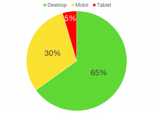 Desktop vs. Mobil (Quelle: Google Analytics)
