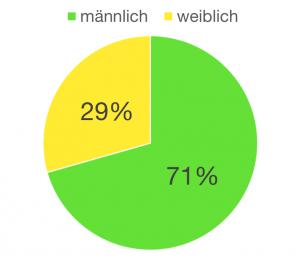 Geschlechterverteilung (Quelle: Google Analytics)