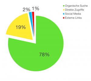 Kanäle (Quelle: Google Analytics)