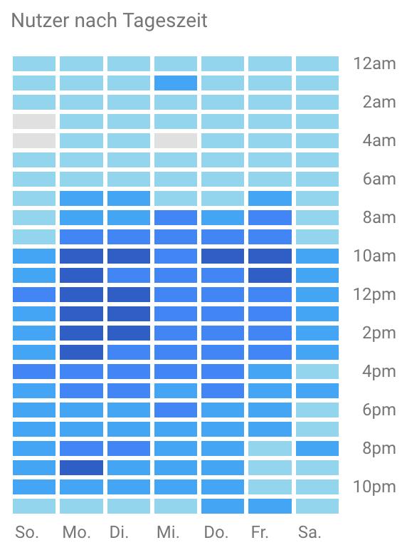Nutzer nach Tageszeit (Quelle: Google Analytics)