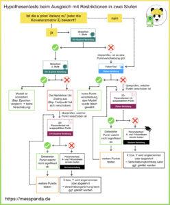 Ablaufdiagramm: Hypothesentests beim Ausgleich in zwei Stufen